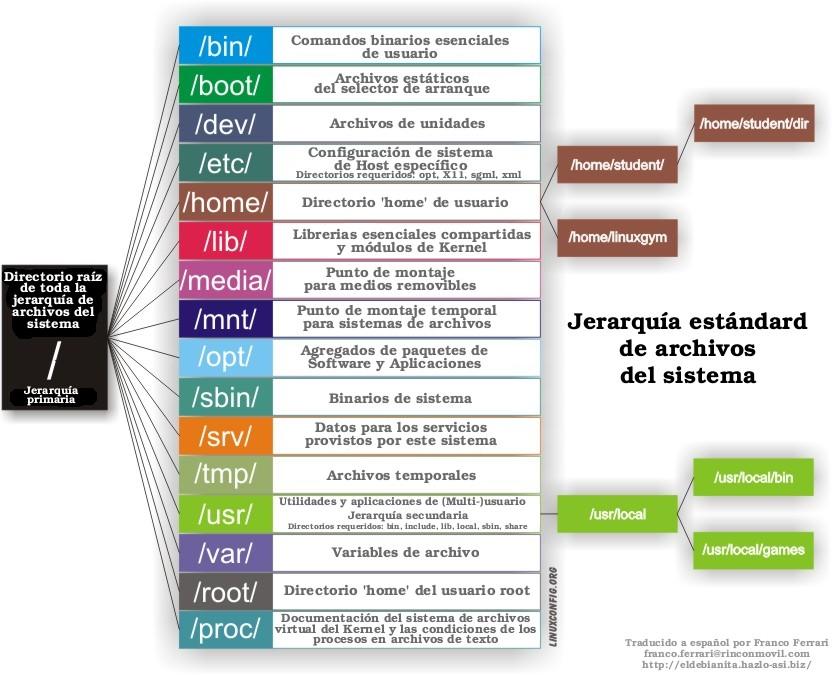 Josenka Carolina Esquema Funcional De Linux Analisis